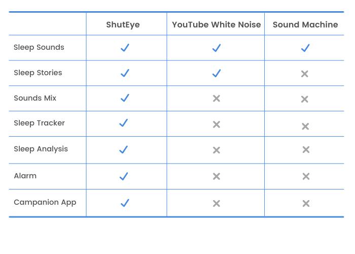 ShutEye sleep tracking app ShutEye VS Others